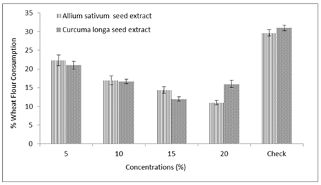 Percent wheat flour consumption by T. castaneum under different concentrations of A. sativum and C. longa seed extract.