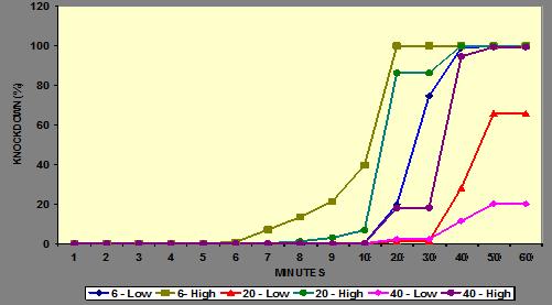 Knockdown pattern of Transfluthrin 0.88% Liquid vaporiser with different room size against Culex quinquefasciatus