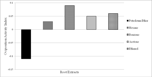 The Oviposition Activity Index of female adults of Aedes aegypti against 40 ppm root extracts of Argemone mexicana.