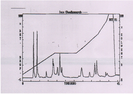 HPLC column profile of amino acids in the untreated fifth instar larvae of P. ricini