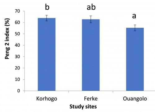 Average abundance of <em>Oecophylla longinoda</em> by the Peng2 method in mango orchards