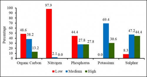 Percentage of OC & Macro nutrients in different category under sampling area