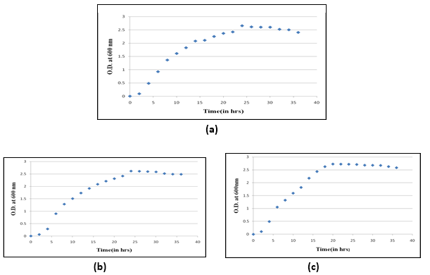 Growth curve of gut bacterial isolate from urban (Dum Dum) (a), sub-urban (Serampore) (b) and rural (Mogra) areas