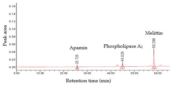 HPLC Chromatogram of the Standard of the Honeybee Venom Major Components