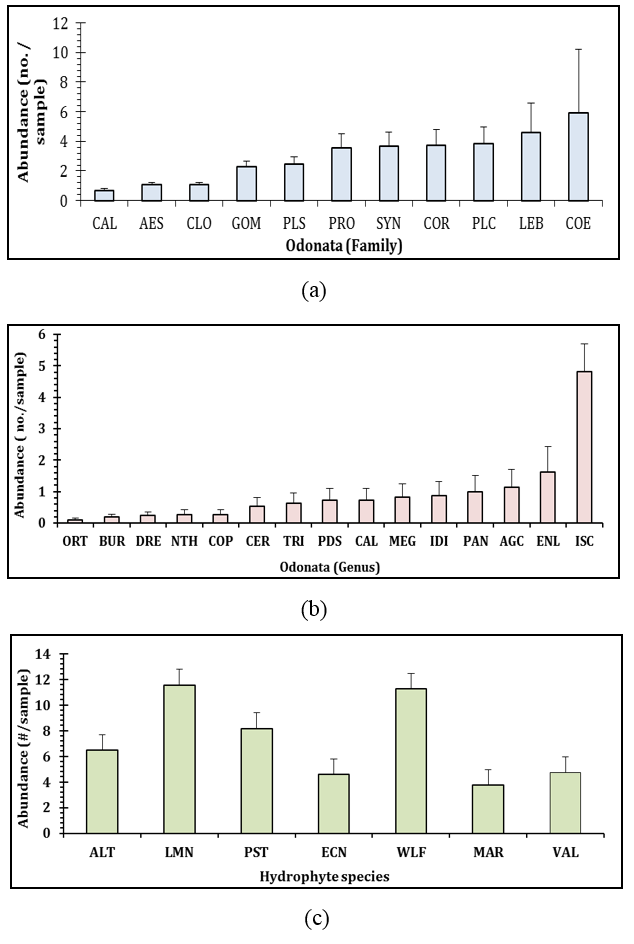 The relative abundance of the Odonate larvae in each sample –(a) family wise, and (b) genus wise and the (c) macrophytes observed in the wetlands of West Bengal, India.