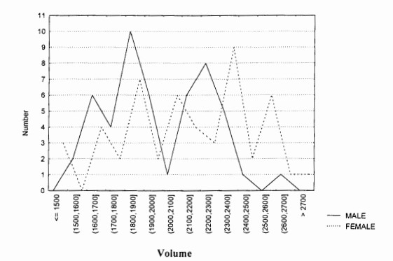 The sexual differences in the distribution of body volumes (mm3) calculated for the millipede  Centrobolus inscriptus from a population sampled during the mating season.