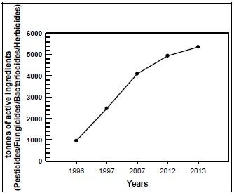 Trend in increase of pesticides consumption in Saudi Arabia